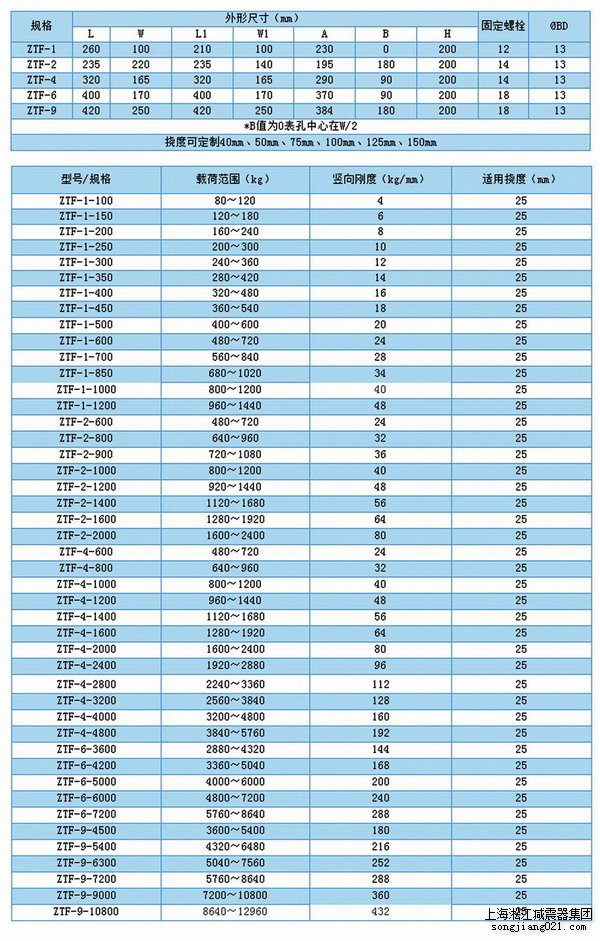 ZTF可调式弹簧减震器,上海ZTF可调式弹簧减震器,淞江ZTF可调式弹簧减震器