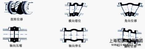 上海久沪流体设备有限公司可曲挠橡胶接头偏转位移示意图