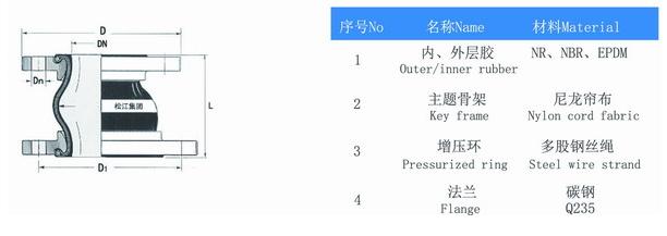 KPT型偏心异径橡胶法兰软连接参数